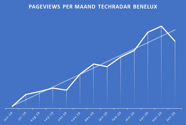 Pageviews TechRadar in jaar één