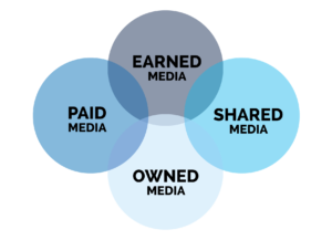PESO-model (Paid, Earned, Shared, Owned) visueel door Blue Pixl Media